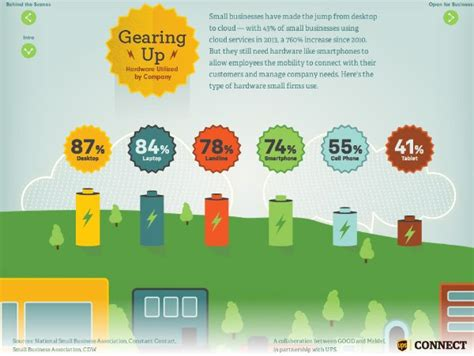 Desain Web Elemen Keren Dan Interaktif Cd sribu 10 inspirasi infografis keren menggunakan