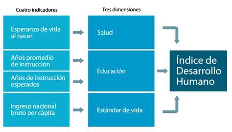 logros 2015 programa de desarrollo innovador idh plan uruguay 2015 2020