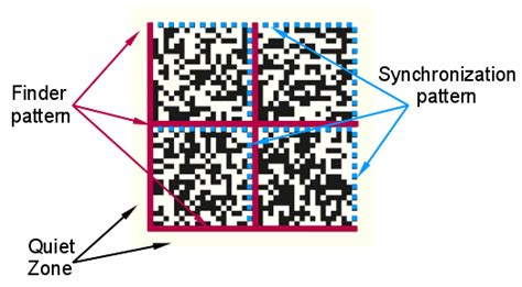 finder pattern data matrix barcode what kind of qr like code is divided into 4