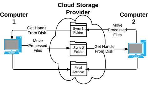 flowchart cloud flowchart cloud create a flowchart