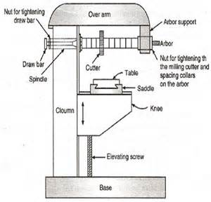 Bench Pillar Drill - principle and working of milling machine engineering tutorials