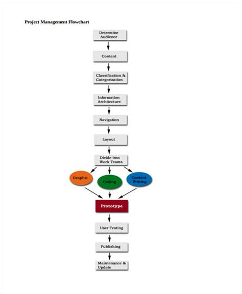 Project Management Exles by Management Flowchart 28 Images Vendor Workflow