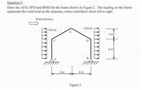 wind load diagram solved question 2 draw the afd sfd and bmd for the fram