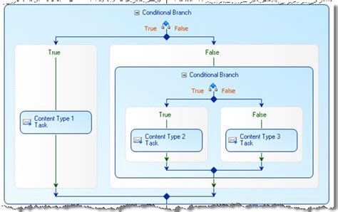 bamboo workflow how to branch a workflow conductor workflow with
