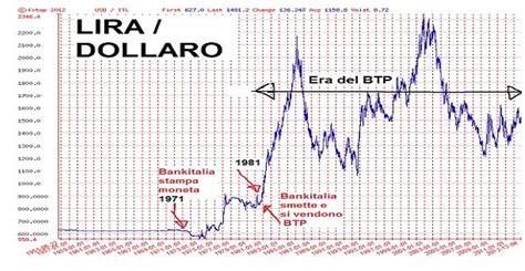 Cambio Dollaro Banca D Italia by Introduzione Alla Globalizzazione