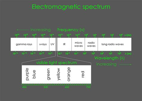 Electromagnetic Spectrum Visible Light by The Nature Of Light Exclusive Architecture