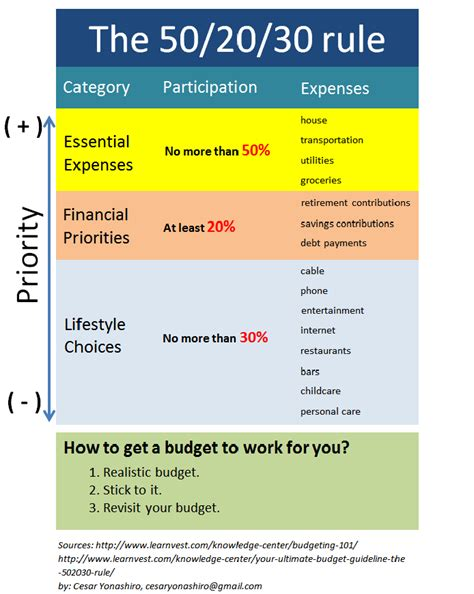 Economy And Finance Box How To Budget Your Money The 50 20 30 Rule 50 30 20 Budget Template