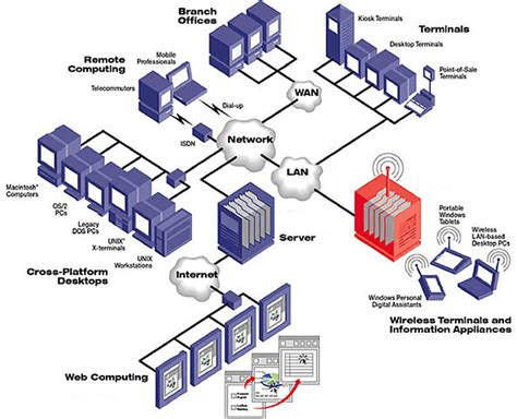 network design for manufacturing services