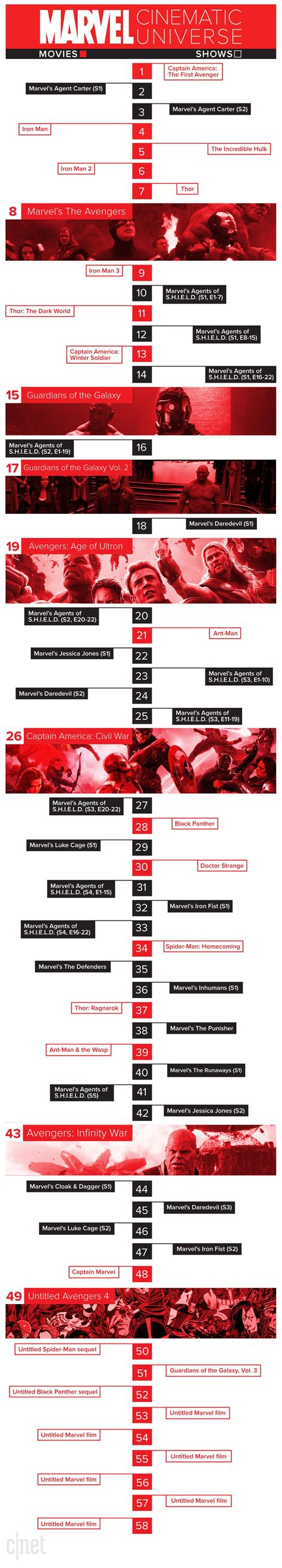 the ultimate marvel movie universe timeline how to watch every marvel movie and tv show in the perfect
