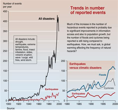 Trends I by File Trends In Disasters Jpg Wikimedia Commons