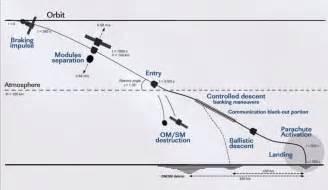 soyuz tma 17m landing profile iss expedition 45