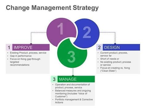 Strategic Management Ppt Slides Mba Students by Student Centered Resources Change Management And Tools On