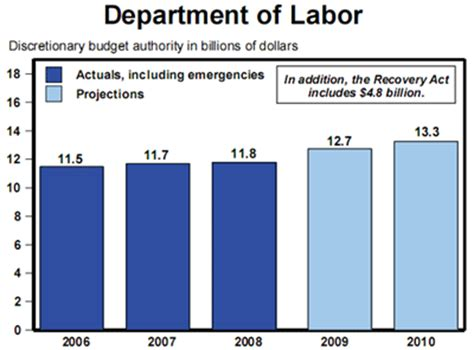 Department Of Labor Search Department Of Labor Images