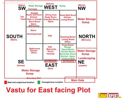 vastu plan for east facing house vastu for east facing plot vastu pinterest house smart house and feng shui