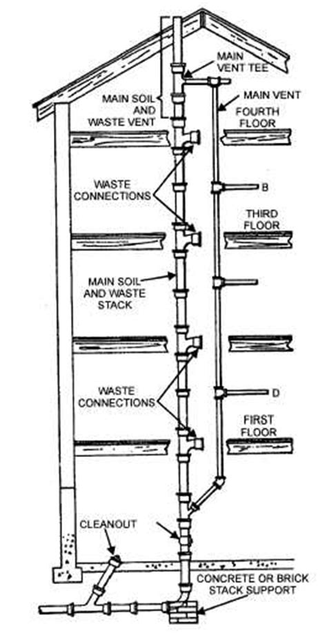 Plumbing Vent Stacks by Figure 3 8 Typical Stack And Vent Installation