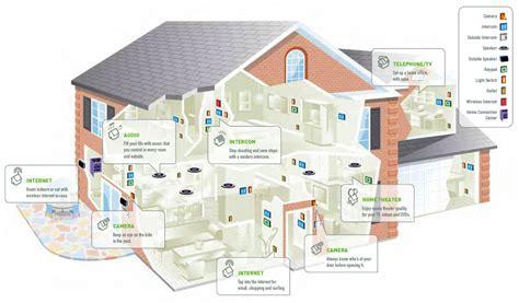 smart home images innotech le 5 innovazioni che cambieranno il mondo