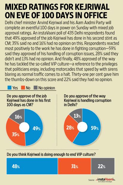 the 100 days in the office transforming a school culture books 100 days in office mixed approval ratings for kejriwal