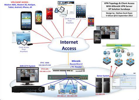 membuat vpn server di win xp membuat koneksi vpn client di windows xp sekedar berbagi