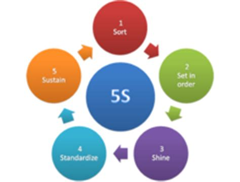 5s Methodology Wikipedia 5s Concept Ppt
