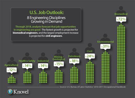 design engineer job outlook civil engineering job credit application best free