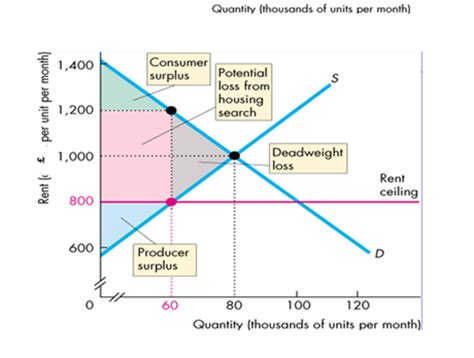An Effective Price Ceiling by Microeconomics Weblog 2012 Price Ceilings On Sky