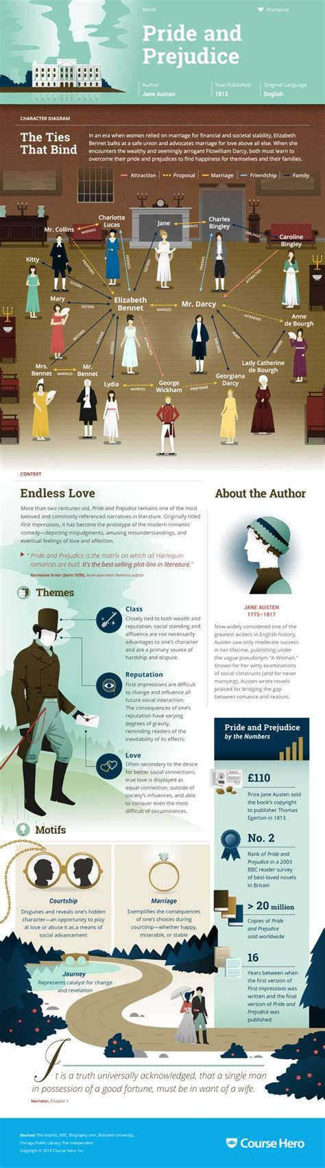 list of themes in pride and prejudice pride and prejudice infographic brush up on all the