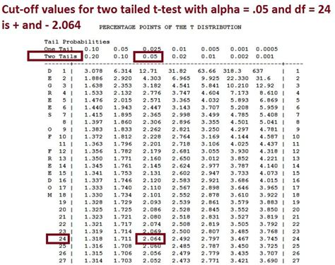 t critical value table critical value table two tailed search research