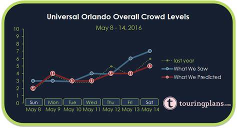 Crowd Calendar Universal Orlando Page 4 187 Universal Orlando Resort Archives Page 4 Of 50