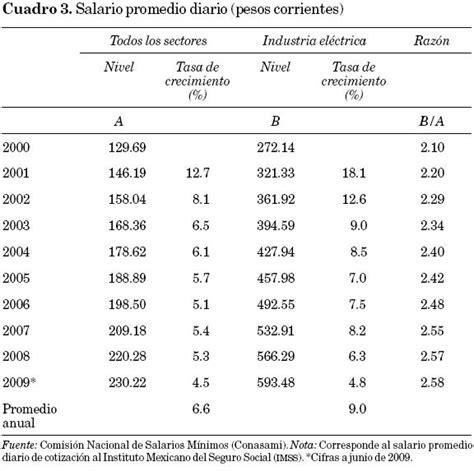 sueldo minimo de comercio argentina 2016 salario sueldo de empleado financiero 2016 salario sueldo