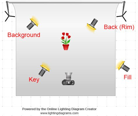 best lighting for product photography product photography lighting and best practices