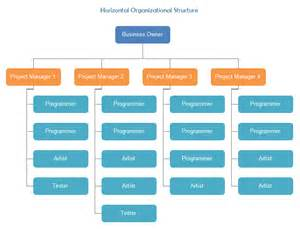 Kitchen Hierarchy Definition General Introduction To Horizontal Organization Structure