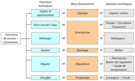 comment faire un diagramme de définition de bloc ressource diagramme fonctionnel