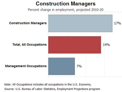 design engineer job outlook construction job civil construction job