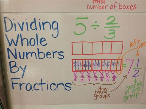 1000 Ideas About Dividing Fractions On Pinterest