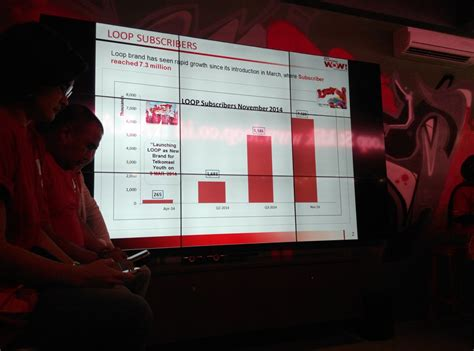 Depan Lop Telkomsel by News Teknologi Kurang Dari Setahun Telkomsel Loop Berha