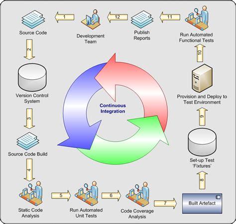 continuous integration diagram continuous integration mike ci blogs