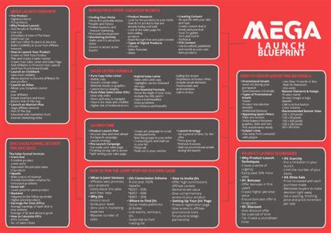 Home Blueprint Software Product Launch Mindmap Amp Checklist Internet Business