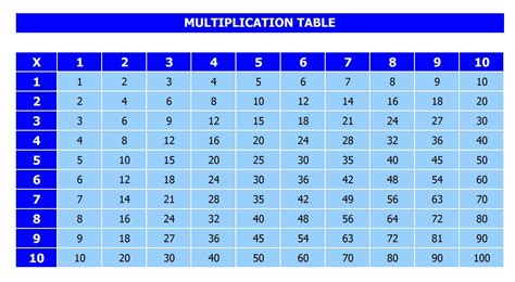 Multiplication Table by Multiplication Chart Printable 1 10 Images