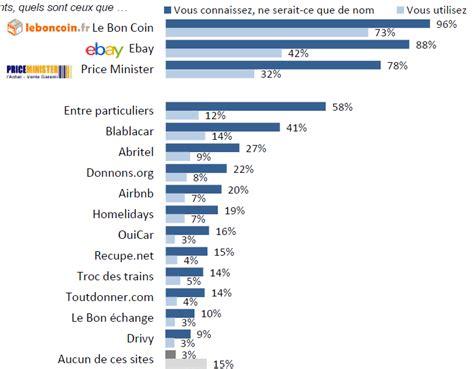 Leboncoin.fr, Airbnb ou Blablacar: les Français accros à l'échange   Challenges.fr