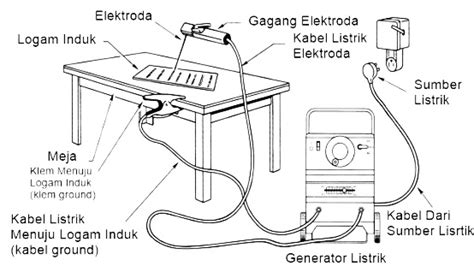 Mesin Las Busur tentang mesin las busur listrik dan smaw jual kawat las besi cor baja stainless steel