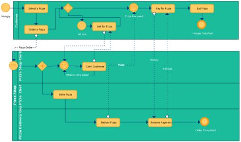 business process modeling template best quality