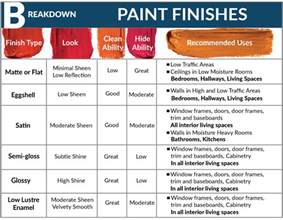 Best Buy Bathroom All About Paint Finishes Diy Bauen Home Improvement