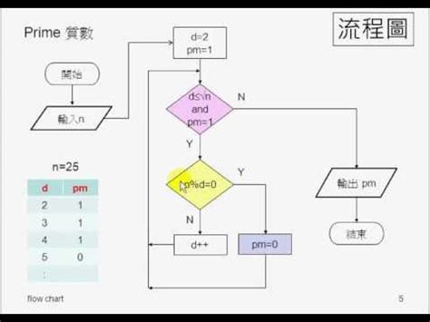 flowchart for prime numbers flow chart prime test 流程圖