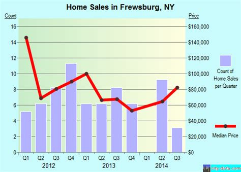 frewsburg new york ny 14738 profile population maps