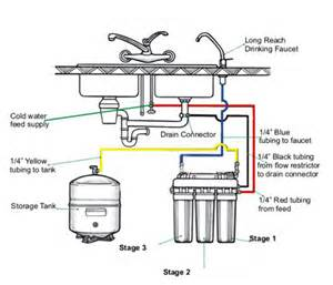 how to install water filter faucet osmosis systems water systems exle installation