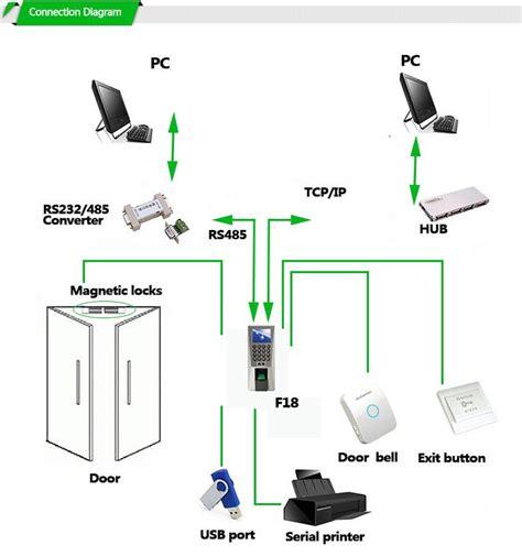 Fingerprint Access Door Solution X601 fingerprint and rfid door access terminal f15