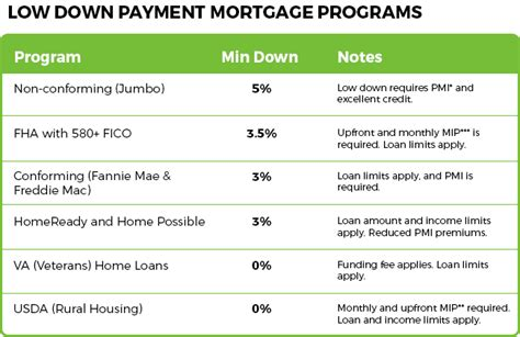 buying a house with 10 percent down buy a home with less than 10 percent down mortgage rates mortgage news and strategy