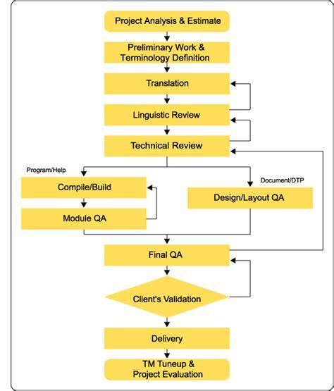 process flow tools xlsoft corporation translation dtp help creation