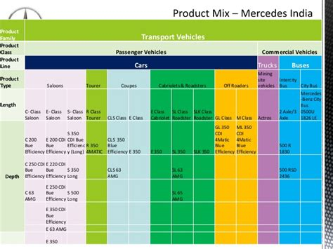 Section 3 Mixed Groups by Merc India Product Mix Section S3 4