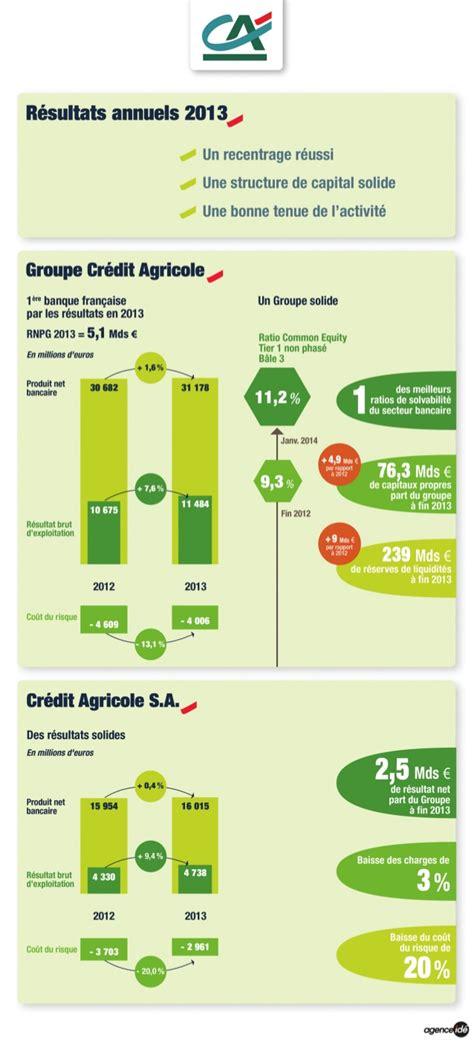 si鑒e du cr馘it agricole r 233 sultats 2013 groupe cr 233 dit agricole